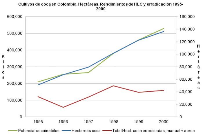 grafica-3-cultivos-coca-1995-Uribe.jpg - 77.38 kB