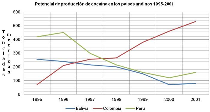 grafica-4-produccion-cocaina-Uribe.jpg - 101.19 kB