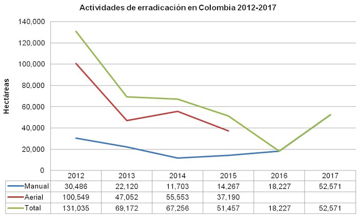 grafica-7-erradicacion-2012-coca-Uribe.jpg - 80.14 kB