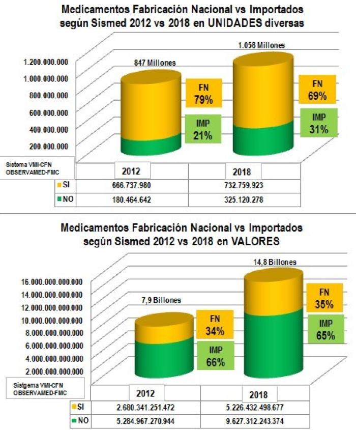 medicamentos nacionales importados