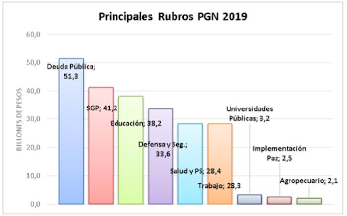 Rubros PGN 2019