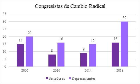 congresistas cambio radical