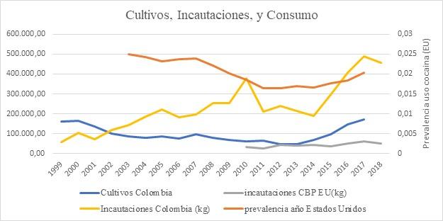 cultivos, incautaciones y consumo de cocaína