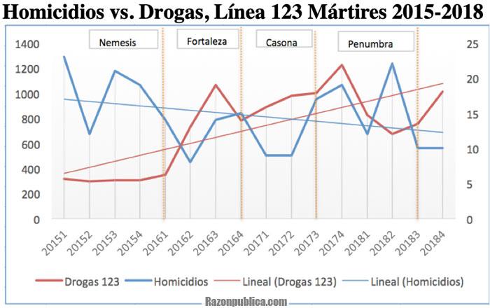 Homicidios vs. Drogas, Línea 123 Mártires 2015-2018