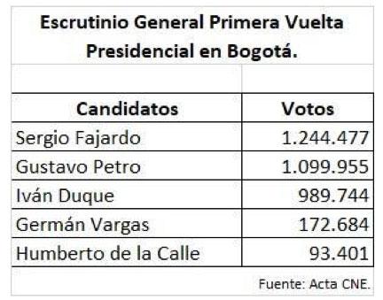 escrutinio-presidencia-primera-vuelta.jpg - 35.34 kB