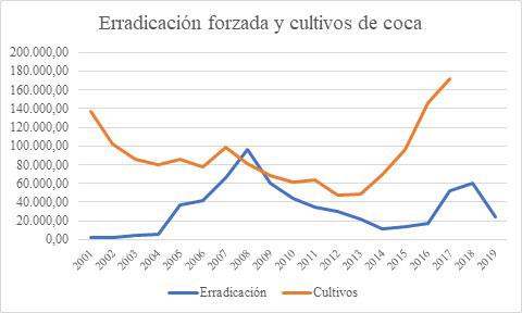 grafica-erradicacion-coca-angelica-duran.jpg - 27.36 kB