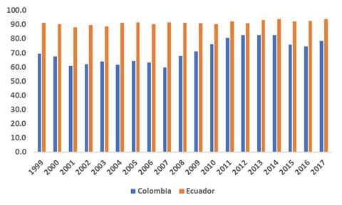 Participación porcentual de productos primarios en el total de exportaciones