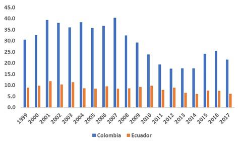 Participación porcentual de productos manufacturados en el total de exportaciones