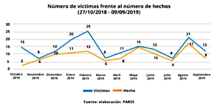 víctimas 2018 - 2019