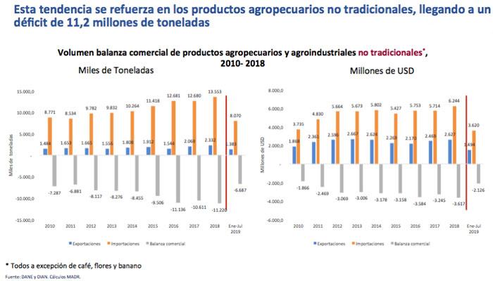 agro-grafica2-deficit-Enrique-Herrera.jpg - 54.49 kB