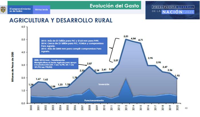agro-grafica3-gasto-Enrique-Herrera.jpg - 54.06 kB