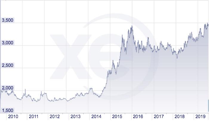 La Devaluación Del Peso Colombiano