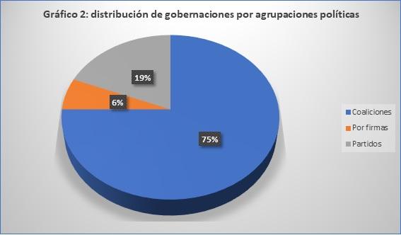 grafico-2-gobernadores-jd