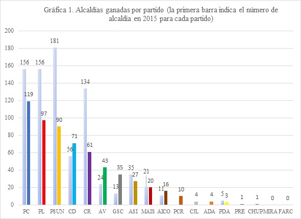 Grafica-1-alcaldias-Yann-Basset.jpg - 38.75 kB