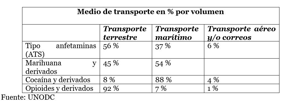 transporte drogas por volumen