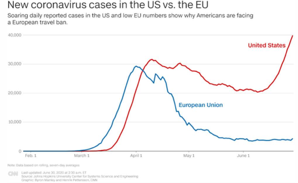 nuevos casos de coronavirus comparacion Estados Unidos Europa