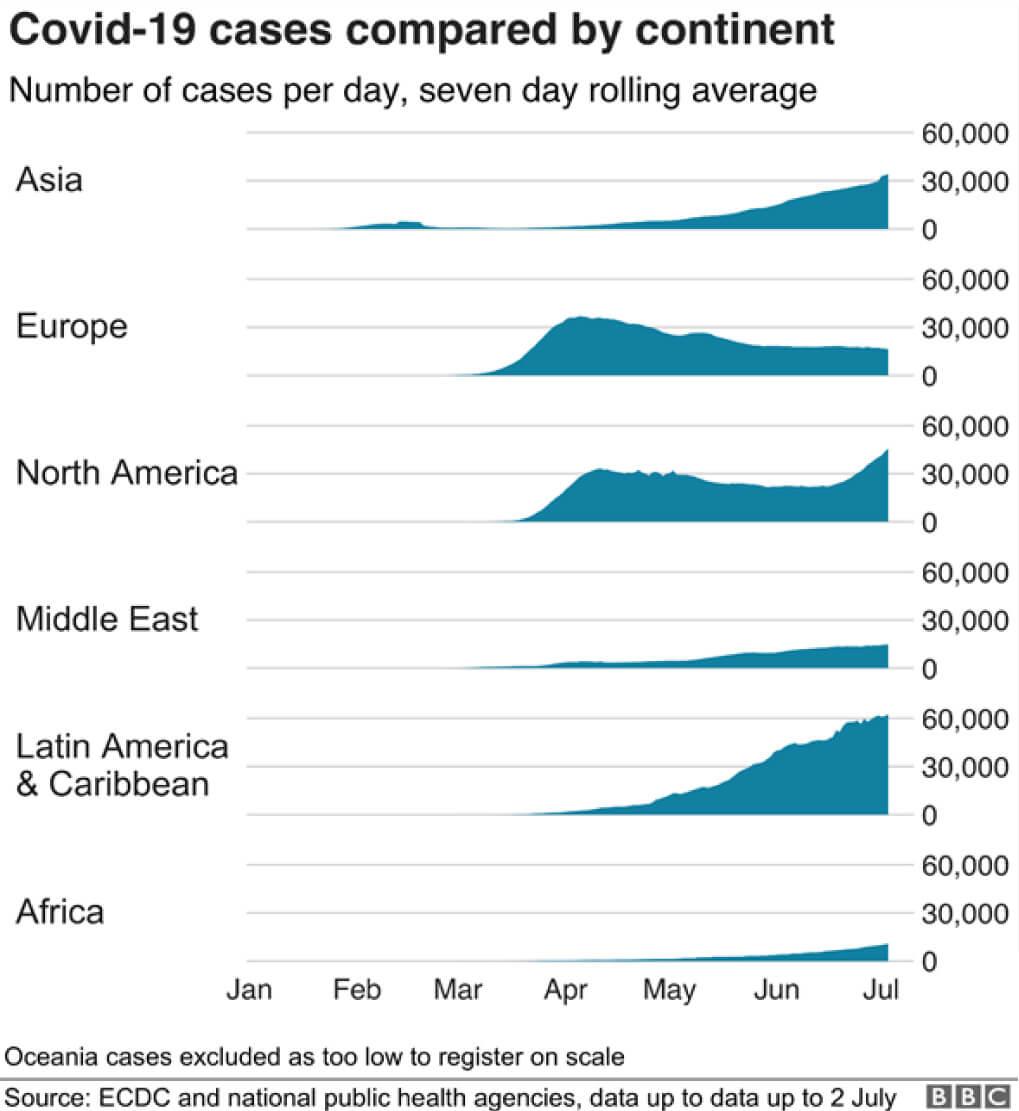 covid 19 casos comparados por continente
