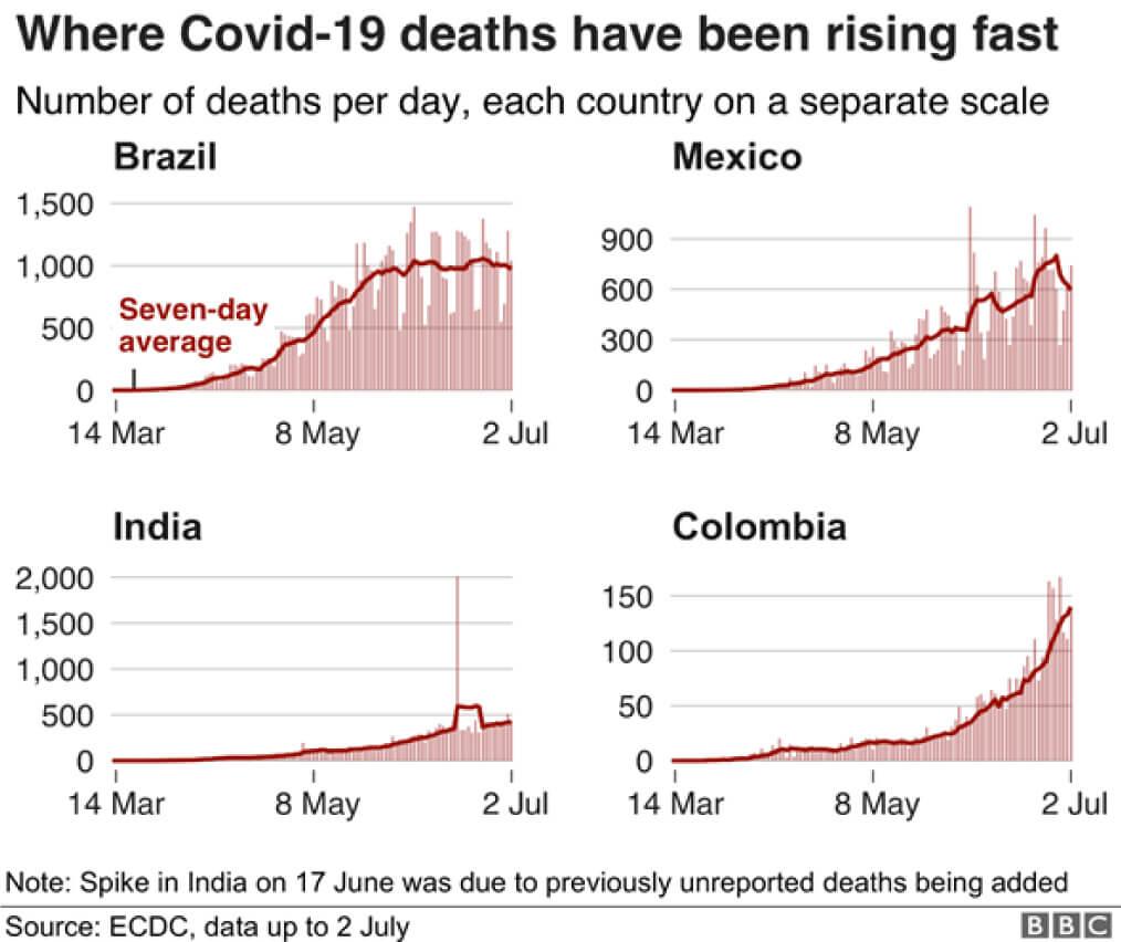 muertes por covid colombia méxico brasil colombia