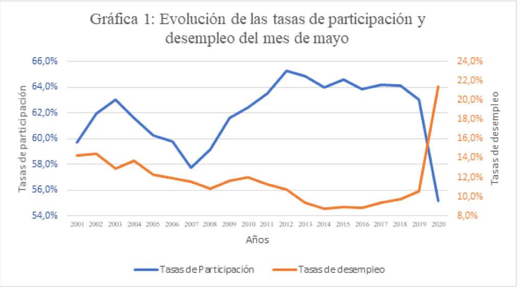 tasas de participación y desempleo mayo